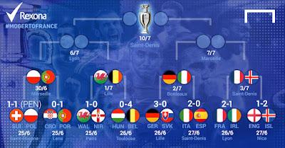 Jadwal Lengkap Perempat Final Euro 2016 Prancis