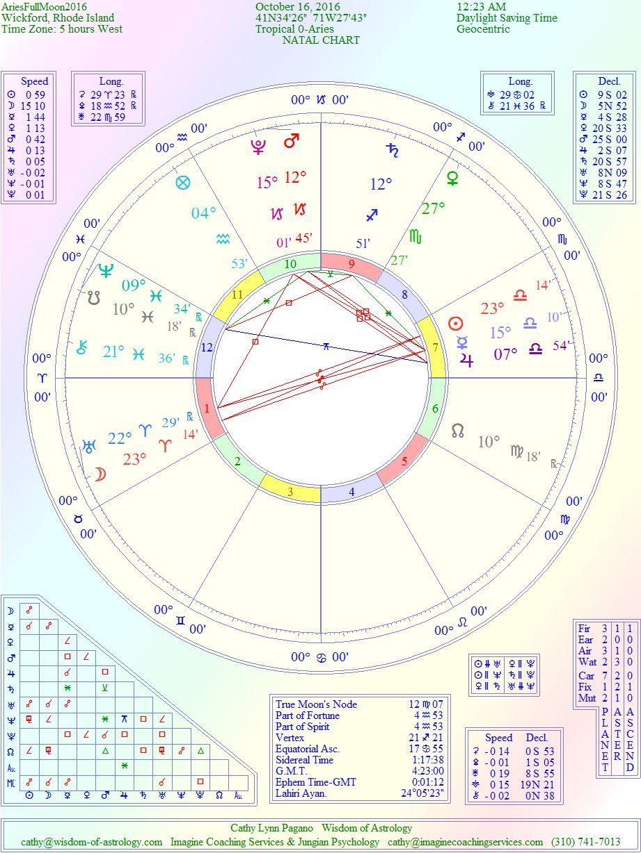Wisdom Of Astrology October 2016