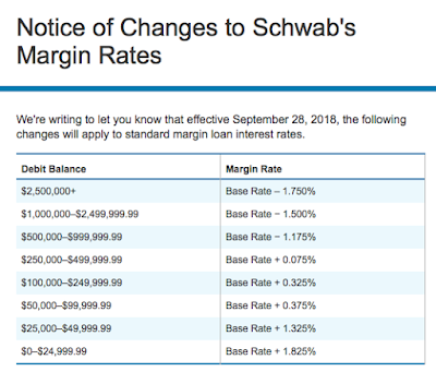 Lending Solutions from Charles Schwab Bank | Advisor Services