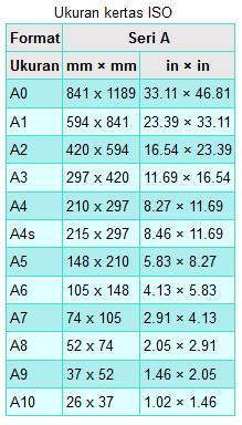 Ukuran Kertas F4 A4 A3 A2 A1 A0 Word Excel