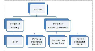 Cara Membuat Diagram di Microsoft Word