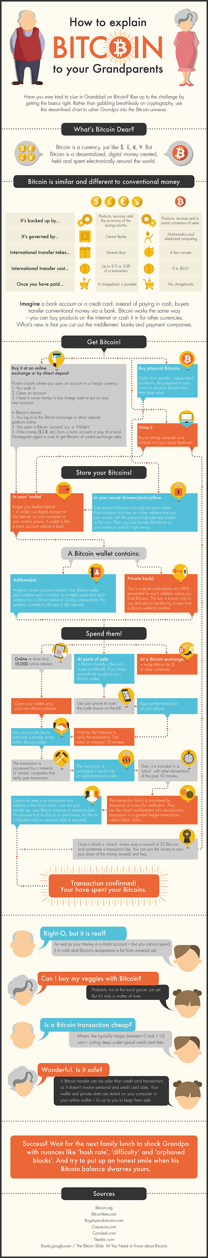 How to Explain Bitcoin to your Grandparents #infographic