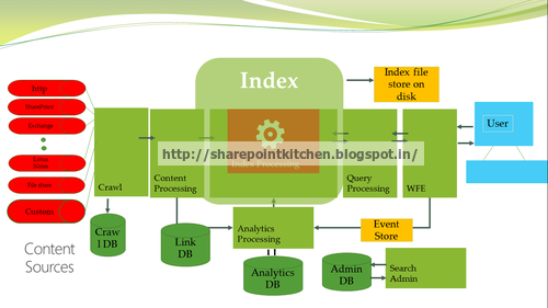 sharepoint 2013 components diagram 8 ohm speaker wiring diagrams search architecture in waves crawl component