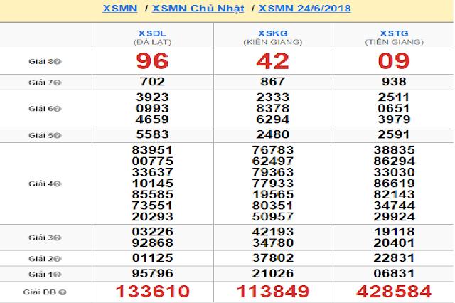 Kết quả soi cầu miền Nam chủ nhật tuần trước - Win2888vn