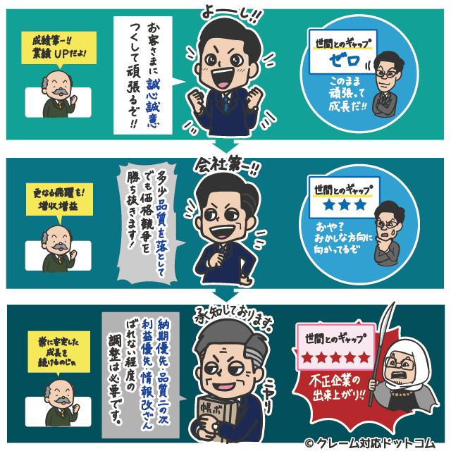 神戸製鋼・東レ・三菱マテリアルなどを反面教師に学ぶ「企業不正」のメカニズム