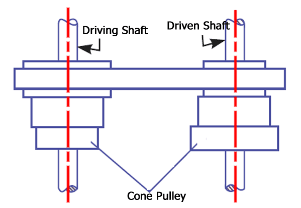 Stepped or cone pulley drive diagram