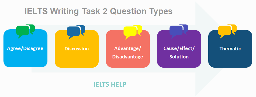 IELTS Academic Writing Task 2 Question Types