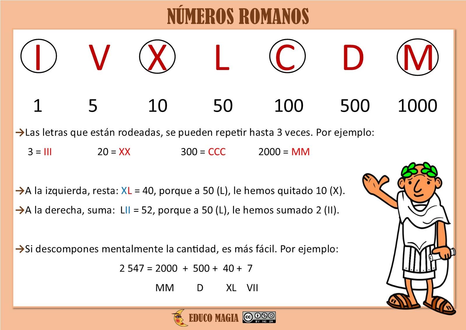 Educo Magia Los Números Romanos