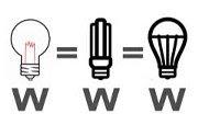 http://bombillasdebajoconsumo.blogspot.com.es/2015/01/porque-las-bombillas-de-bajo-consumo-o.html