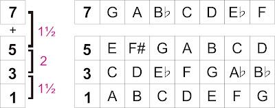 Chord Minor 7