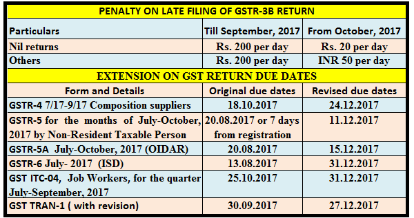 9 IMPORTANT CHANGES UNDER GST | SIMPLE TAX INDIA