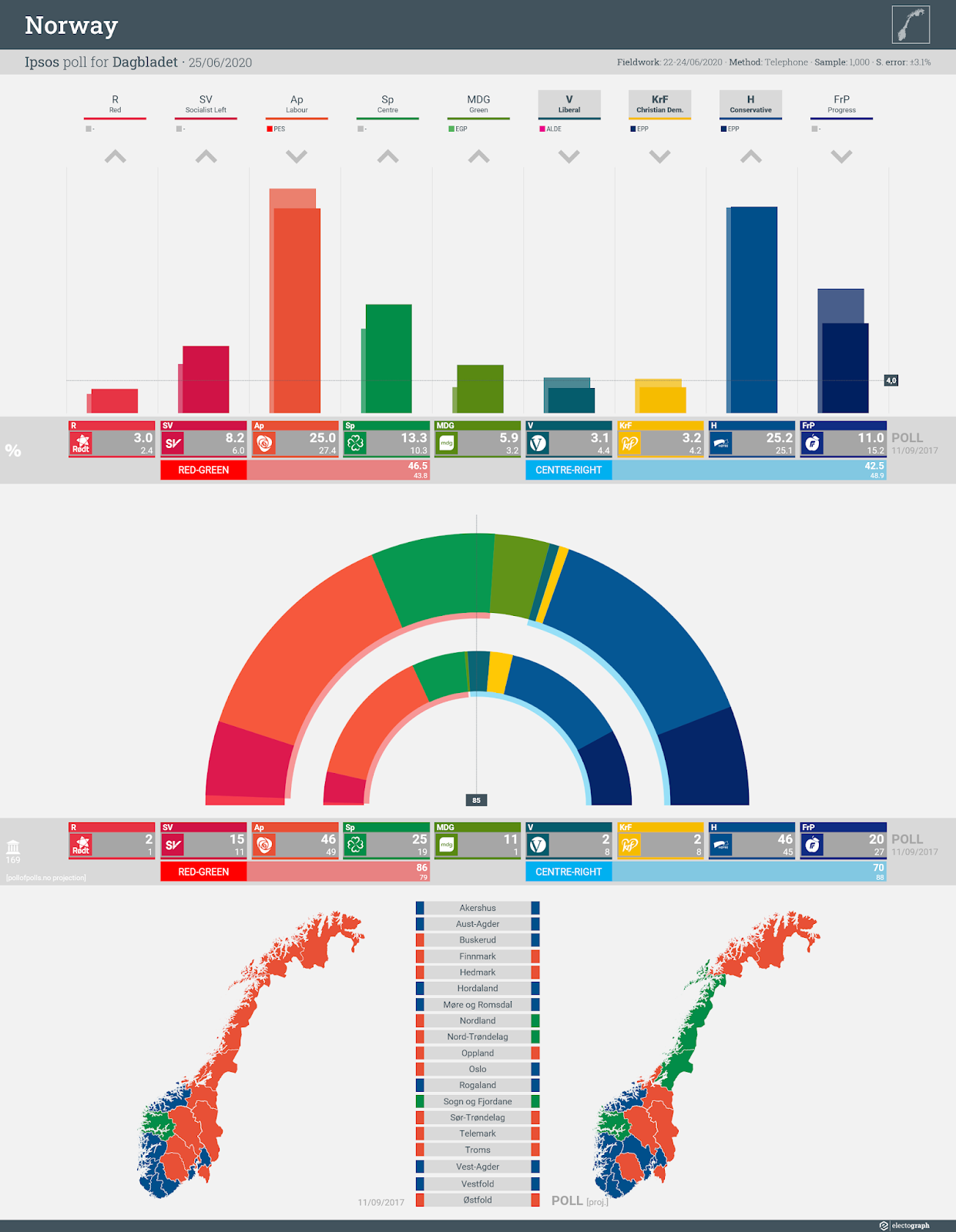 NORWAY: Ipsos poll chart for Dagbladet, 25 June 2020