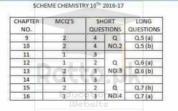 Matric 10th Chemistry Pairing Scheme 2017 - Assessment Scheme