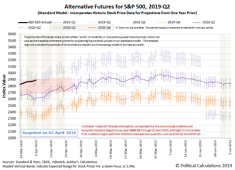 Alternative Futures - S&P 500 - 2019Q2 - Standard Model with Annotated Redzone Forecast - Snapshot on 5 Apr 2019