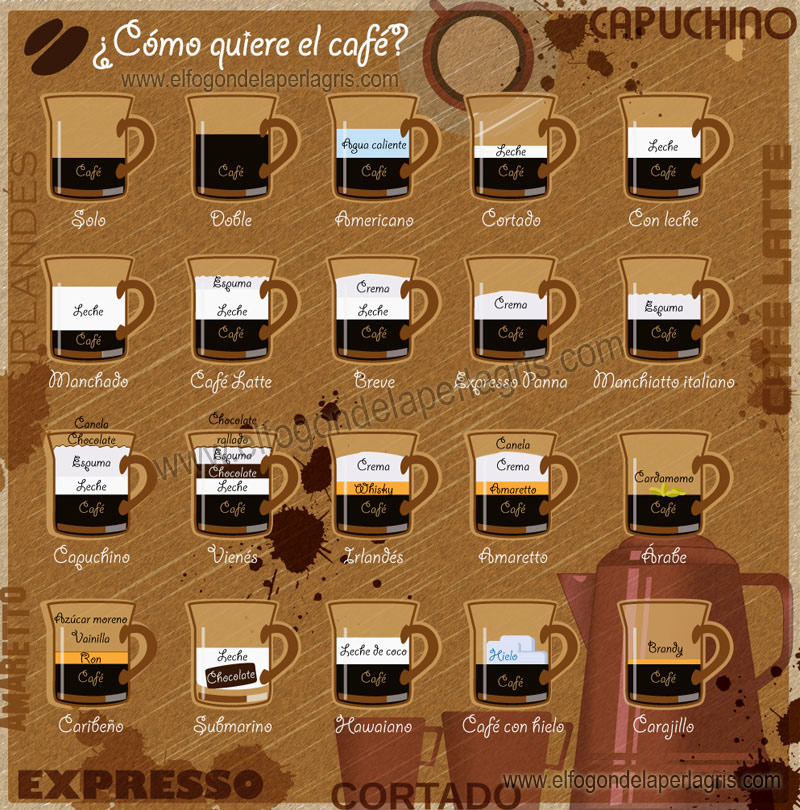 Tipos de café que podemos preparar