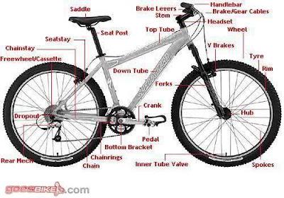Istilah kompenen sepeda gunung (mtb). Sumber : goesbike.. http://www.goesbike.com/articles/273/1/Struktur-sepeda-dan-komponen.html