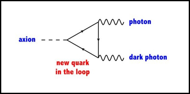 The new heavy quark is an essential component of many axion models. If this particle has both electromagnetic and dark charges, an axion can interact with the photon and dark photon simultaneously through the heavy quark. While the current axion dark matter search is based on the axion—photon—photon coupling, the new axion—photon—dark photon coupling may provide new search schemes for dark matter. Credit: ibs.re.kr