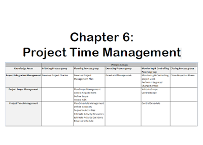 Manajemen Proyek - Project Time Management