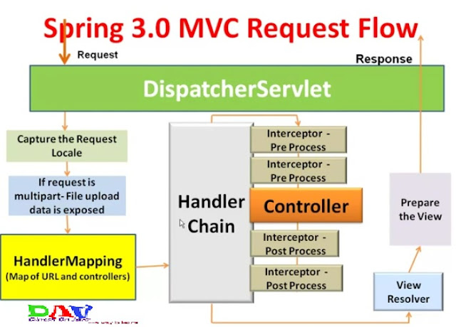 mvc architecture in java pdf