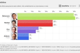 http://vnoticia.com.br/noticia/3177-datafolha-bolsonaro-tem-40-dos-votos-validos-haddad-25-ciro-15