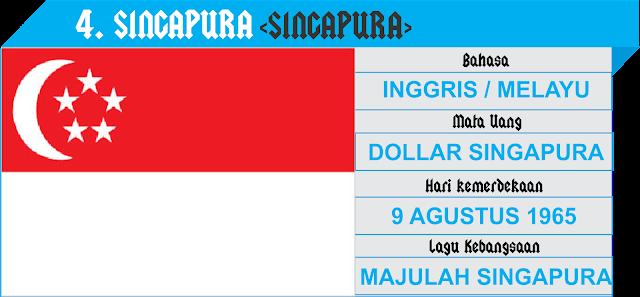 Profil Negara Asean - Singapura