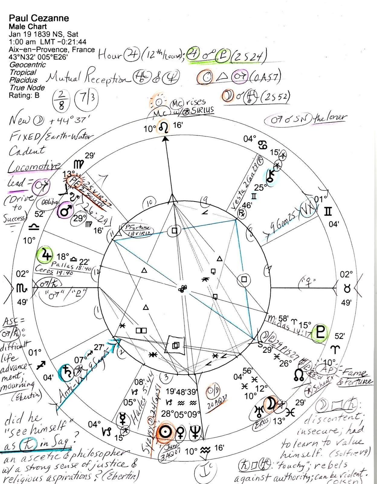 Jude Cowell Astrology