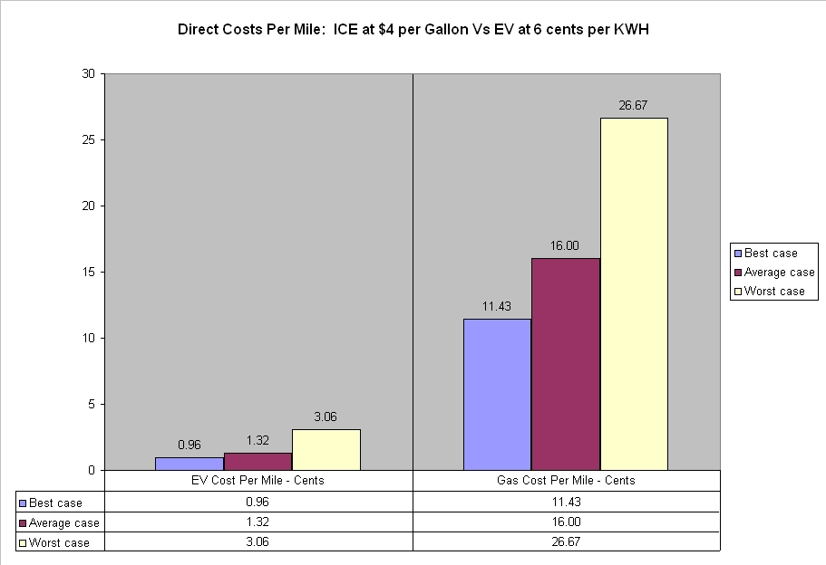 In The Average Scenario An Ice Car Costs 16 Cents Per Mile Just For Gas Ev Requires Only 1 32 Of Electricity