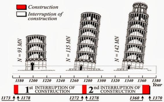 Etapas de la construcción de la torre inclinada de Pisa