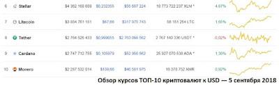 Обзор курсов ТОП-10 криптовалют к USD — 5 сентября 2018