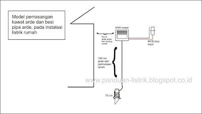 model pemasangan kawat arde dari kwh meter