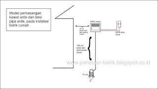Mengapa Kabel Arde Pada Instalasi Listrik Rumah Tidak Berfungsi