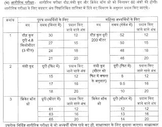 UPSSSC Excise Constable Physical Test Running Long jump, Cricket Ball Throw timings and distance details