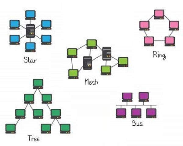 Macam-macam Topologi jaringan dan pengertianya