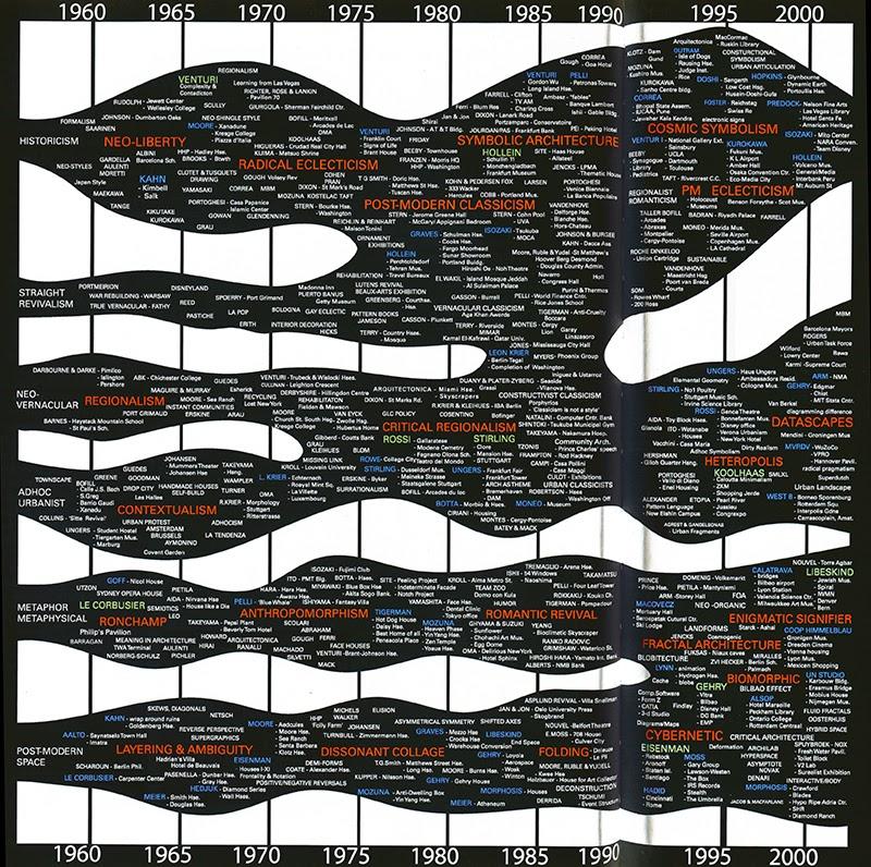 The evolution of postmodernism essay