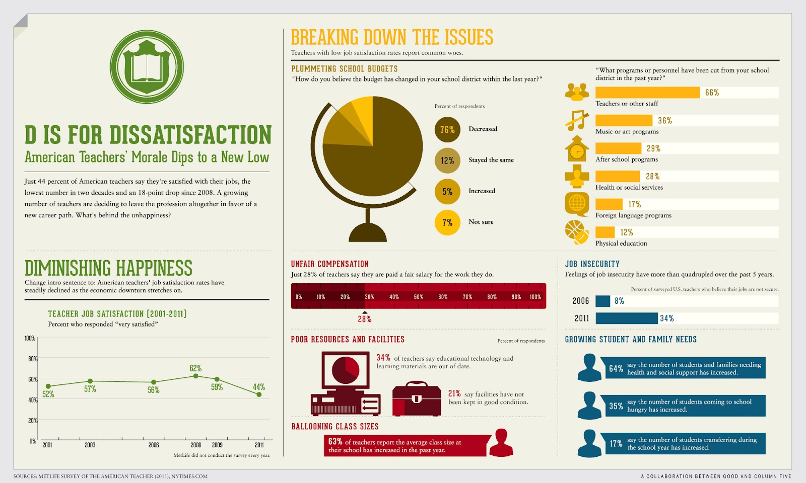 digital literacy  u0026 expression  infographic examples