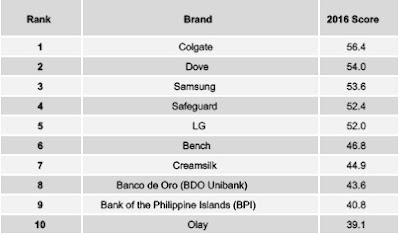 Source: YouGov. Brandindex 2016 rankings for the Philippines are heavy on toiletry brands.