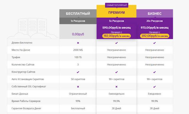 Hostinger тарифные планы на хосинг и домен