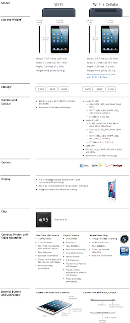 iPad Mini Full Software and Hardware Technical Spec Chart