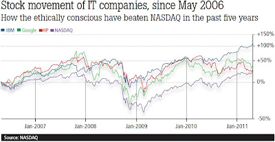 Stock movement of IT companies, since May 2006