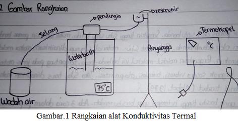 rangkaian alat konduktivitas termal