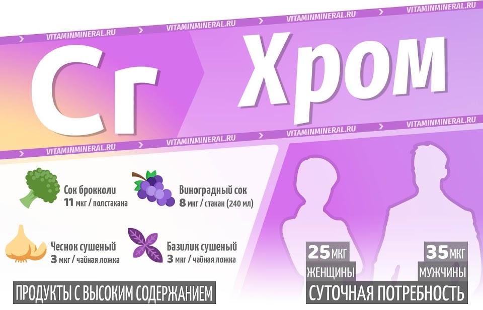 Микроэлемент хром — инфографика