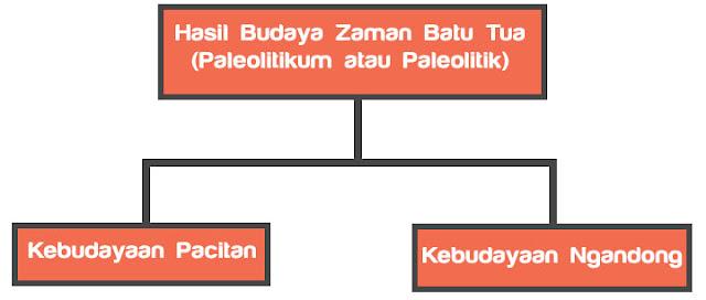 Hasil Budaya Zaman Batu Tua (Paleolitikum atau Paleolitik)