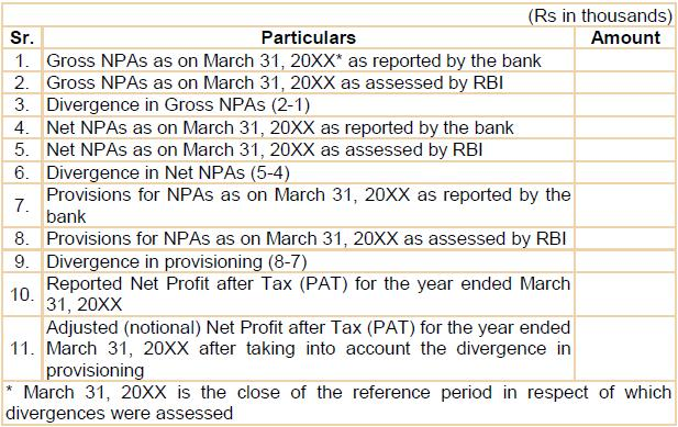 SEBI - Divergence in Asset Classification and Provisioning for NPAs