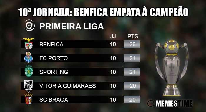 GIF Memes Time, da bola que rola e faz rir - Liga Nos, Classificação após a 9ªJornada: o empate no clássico Porto x Benfica mantem todo na mesma no topo da tabela, mesmo com a vitória do Sporting - 10ª Jornada: Benfica empata à Campeão