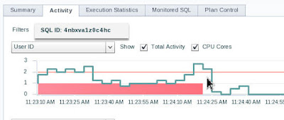 Monitoring Performance Using EM Express