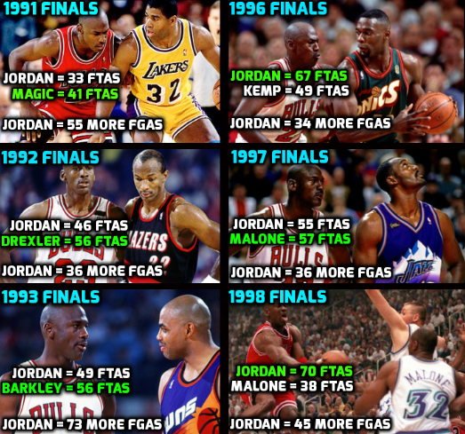 cad36cb522df The opposing teams  star player shot more free throws than Jordan in 4 out  of 6. NBA Finals appearances
