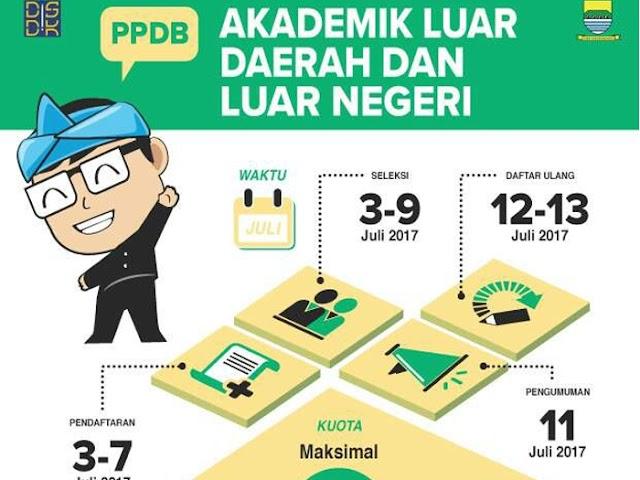 Pendaftaran PPDB Kota Bandung 2017 Jalur Akademik Luar Daerah dan Luar Negeri