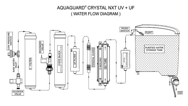 Aqua guard uv