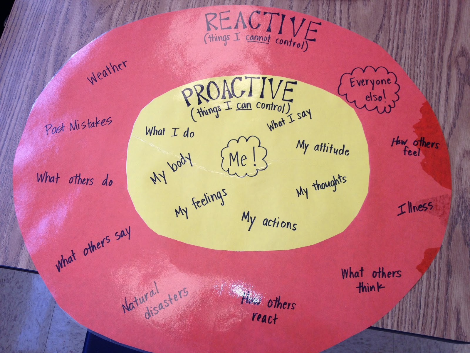 Ms Sepp S Counselor Corner Being Proactive In 4th Grade