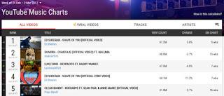 Το Divide του Ed Sheeran έσπασε το φράγμα του ενός δισεκατομμυρίου προβολών στο Youtube